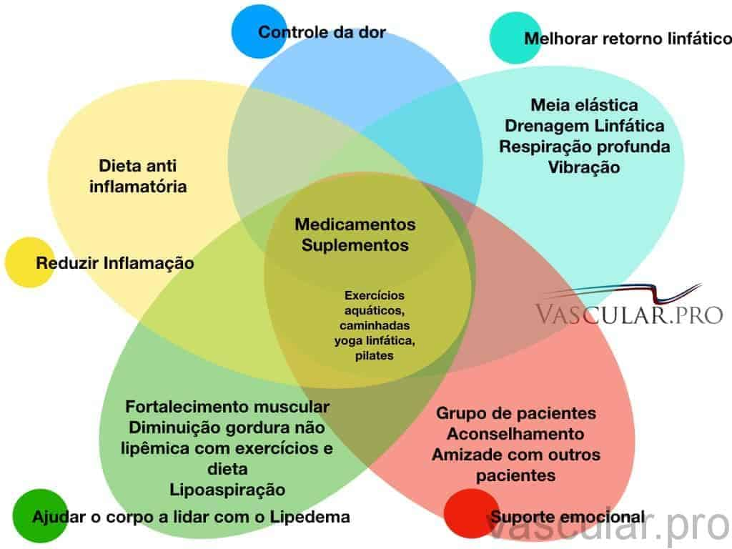 Tratamento do Lipedema